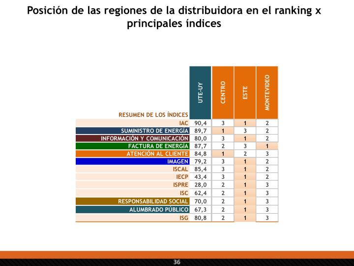 Posición de las regiones de la distribuidora en el ranking x