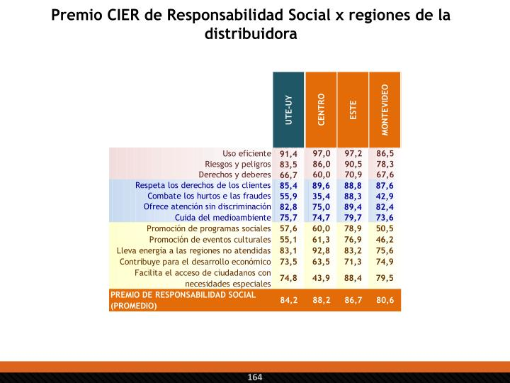 Premio CIER de Responsabilidad Social x regiones de la distribuidora