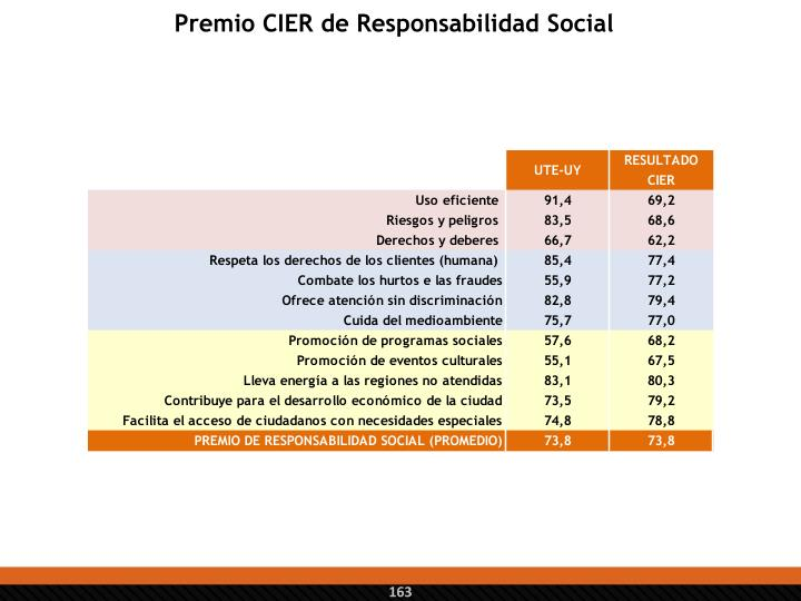 Premio CIER de Responsabilidad Social