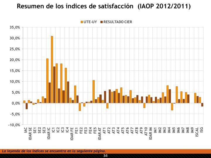 Resumen de los índices de satisfacción  (IAOP 2012/2011)