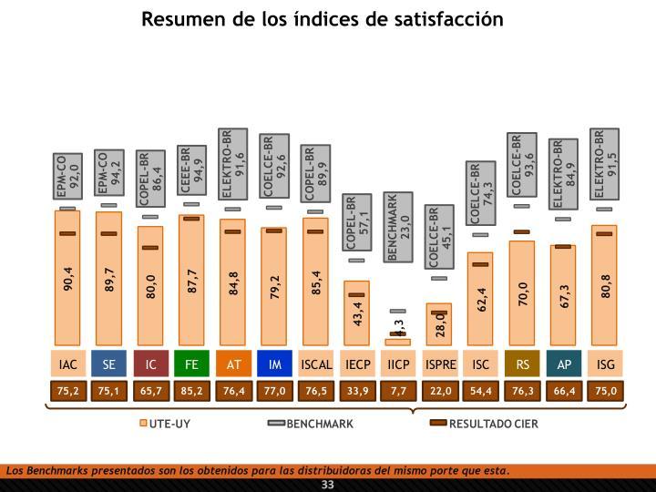 Resumen de los índices de satisfacción