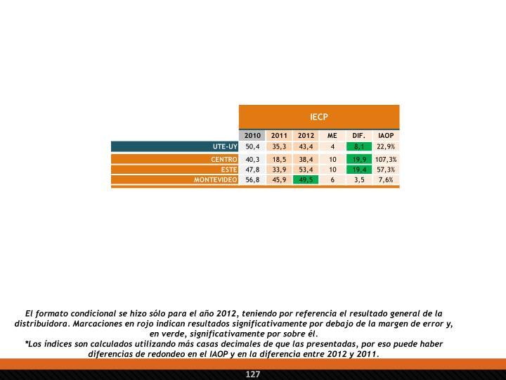 El formato condicional se hizo sólo para el año 2012, teniendo por referencia el resultado general de la distribuidora. Marcaciones en rojo indican resultados significativamente por debajo de la margen de error y, en verde, significativamente por sobre él.