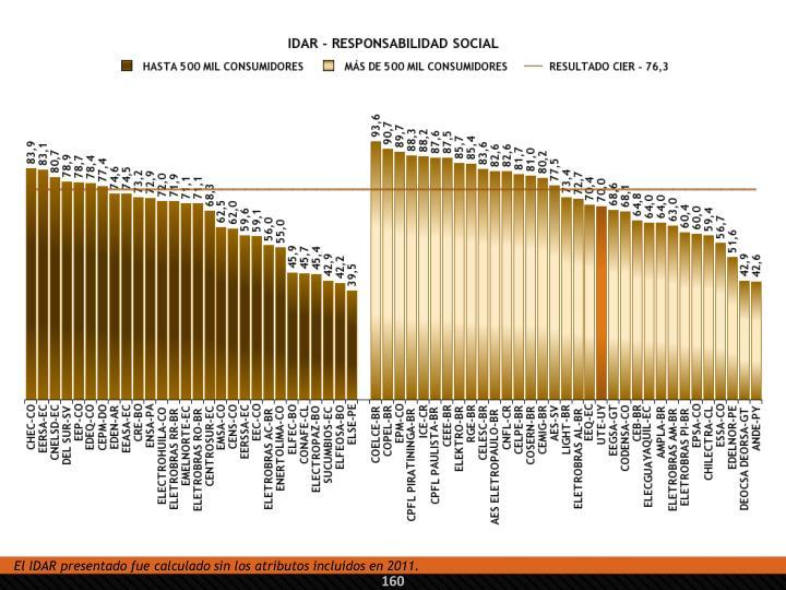 El IDAR presentado fue calculado sin los atributos incluidos en 2011.