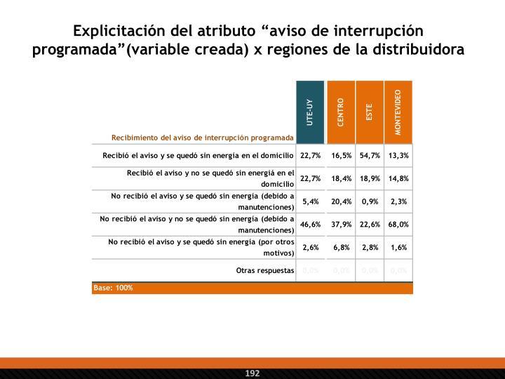 """Explicitación del atributo """"aviso de interrupción programada""""(variable creada) x regiones de la distribuidora"""