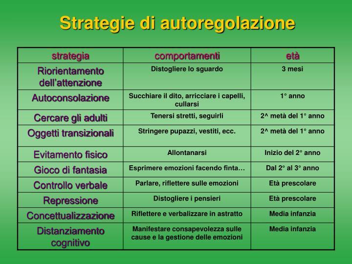 Strategie di autoregolazione