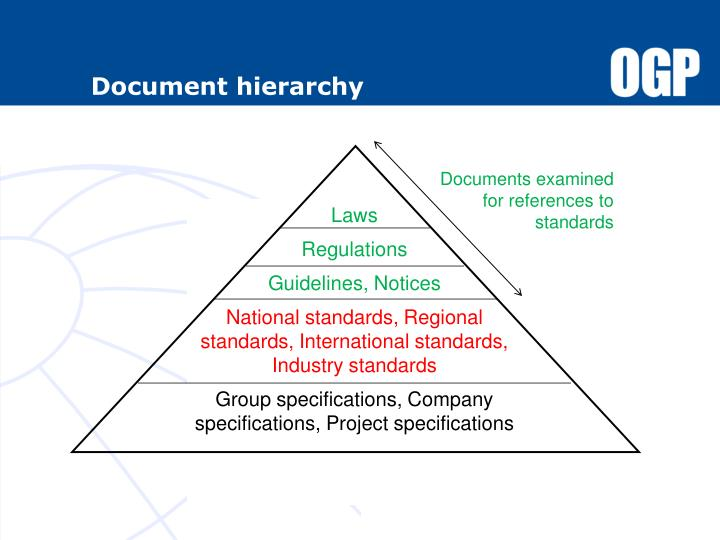 Document hierarchy