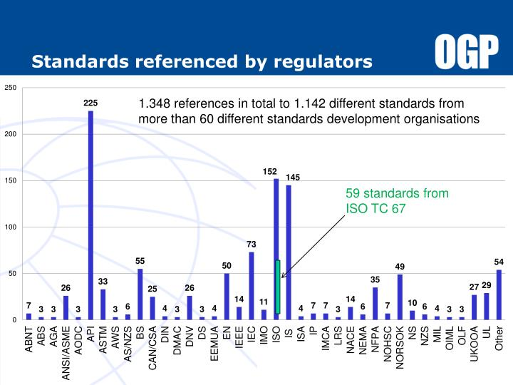 Standards referenced by regulators