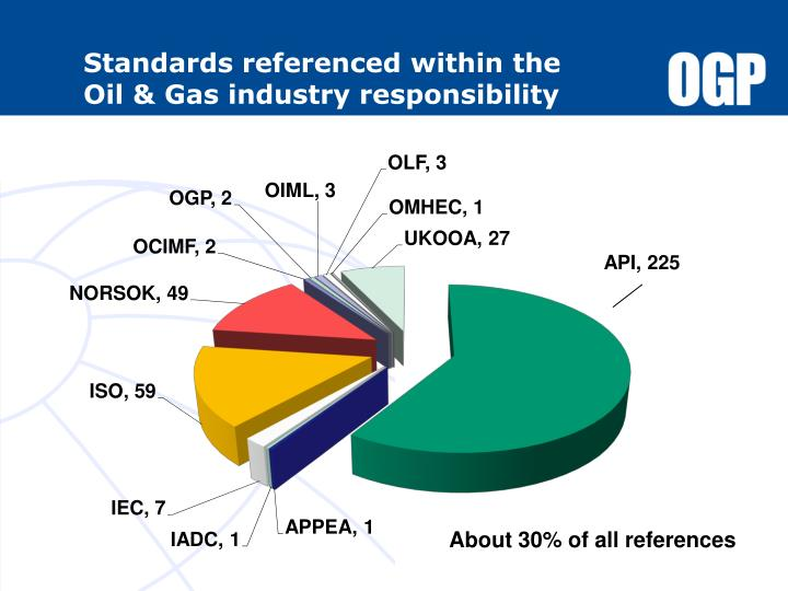 Standards referenced within the      Oil & Gas industry responsibility