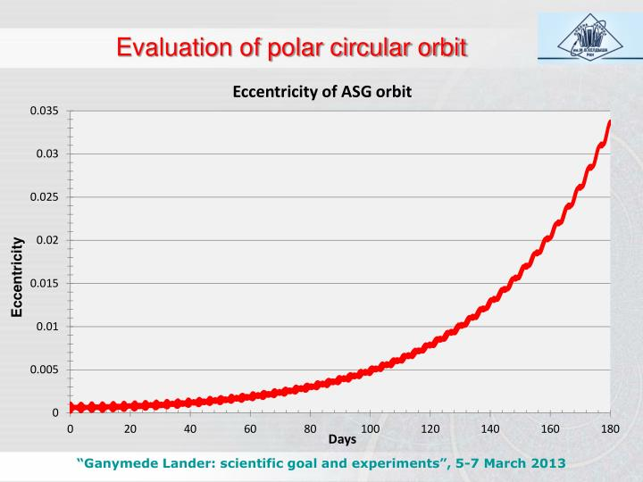 Evaluation of polar circular orbit