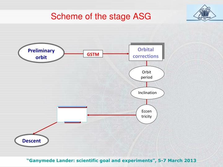 Scheme of the stage ASG