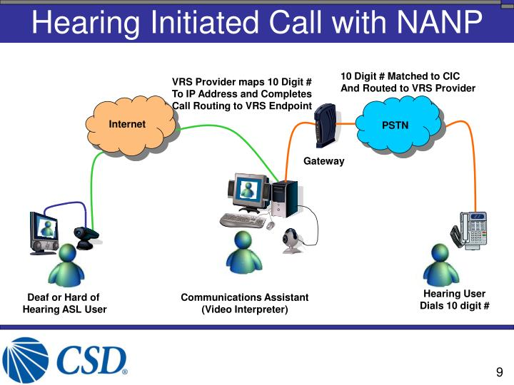 Hearing Initiated Call with NANP