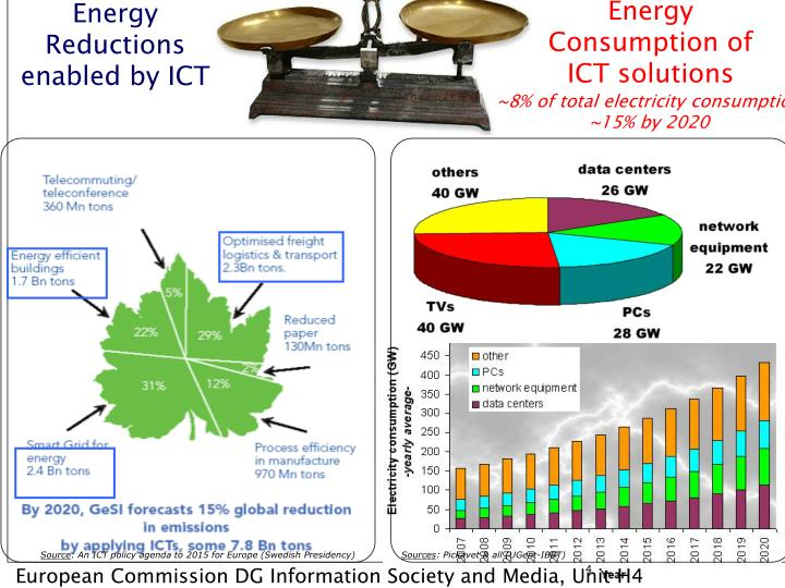 Energy Consumption of ICT solutions