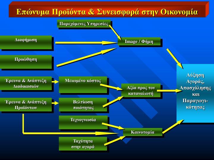 Επώνυμα Προϊόντα & Συνεισφορά στην Οικονομία