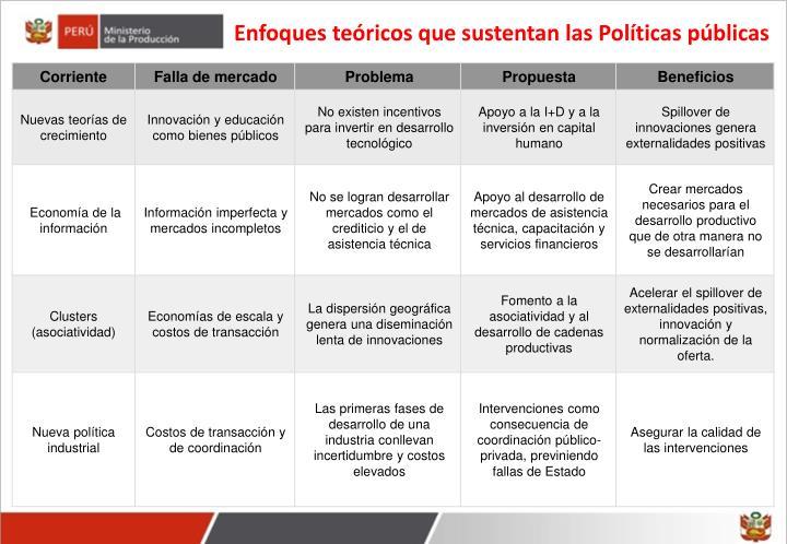 Enfoques teóricos que sustentan las Políticas públicas