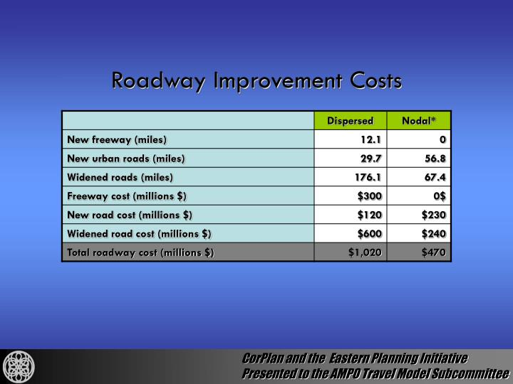 Roadway Improvement Costs
