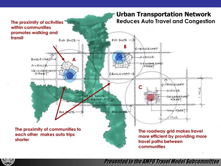Urban Transportation Network