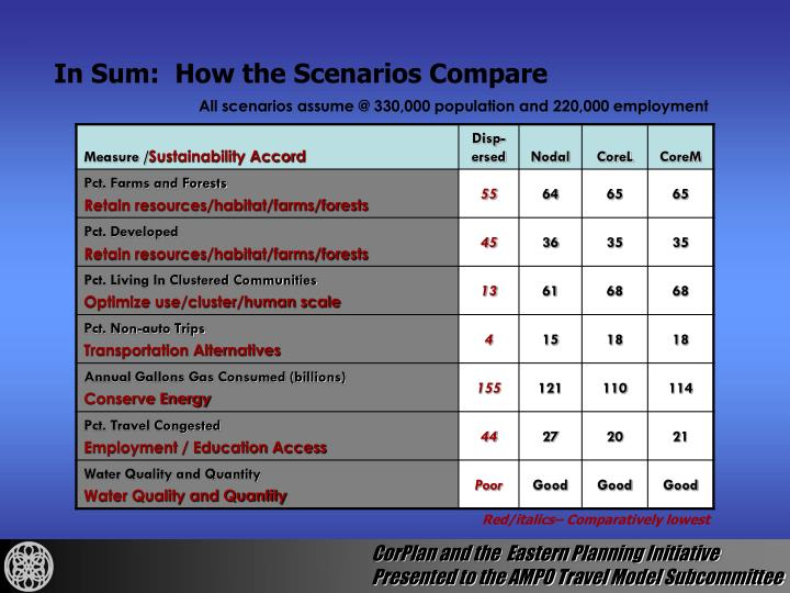 In Sum:  How the Scenarios Compare