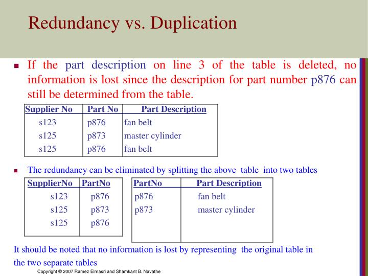 Redundancy vs. Duplication