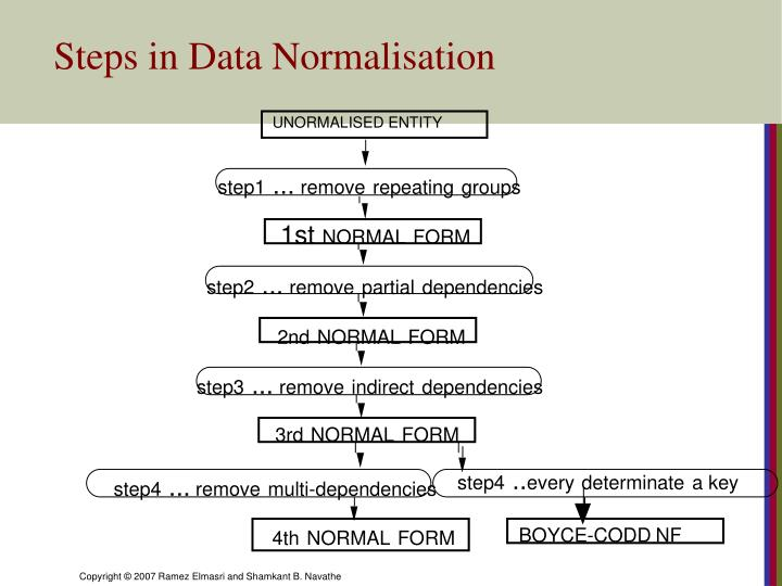 Steps in Data Normalisation