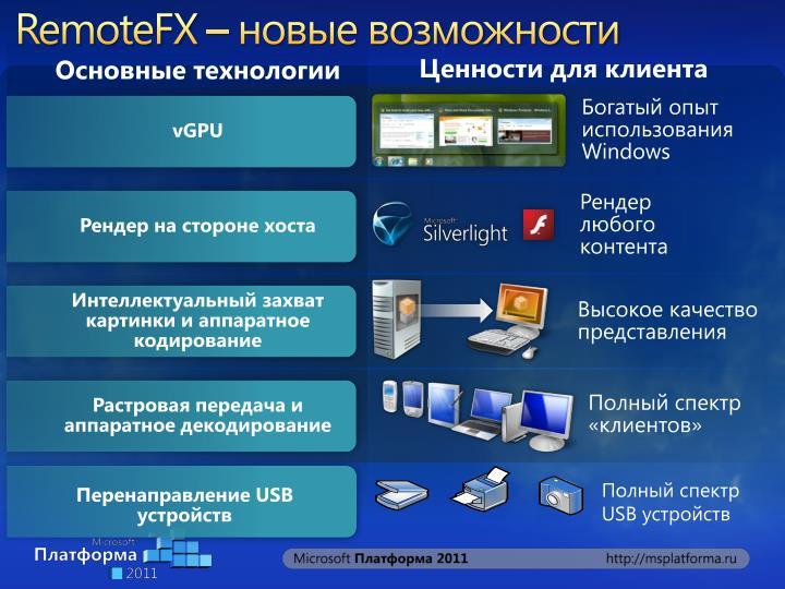 RemoteFX –