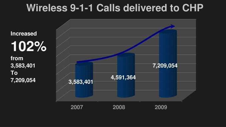 Wireless 9-1-1 Calls delivered to CHP