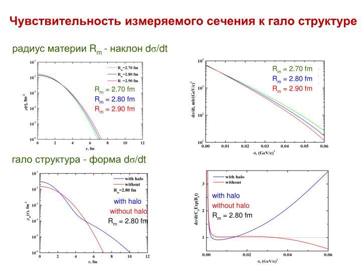 Чувствительность измеряемого сечения к гало структуре