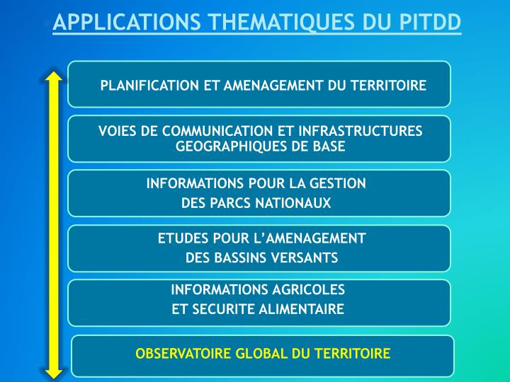 APPLICATIONS THEMATIQUES DU PITDD