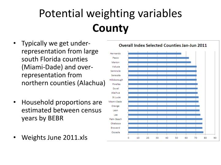 Potential weighting variables