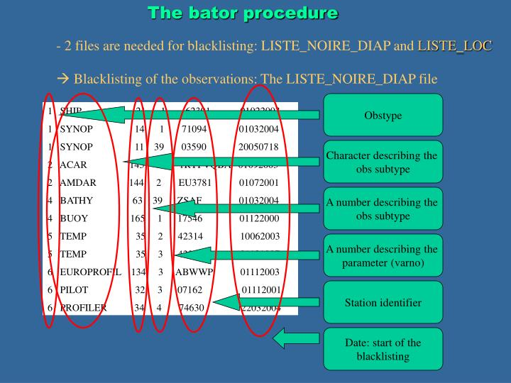 The bator procedure