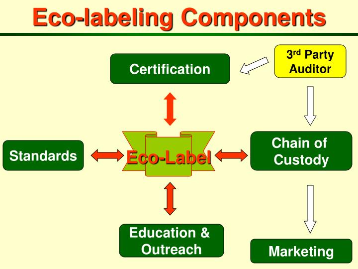 Eco-labeling Components