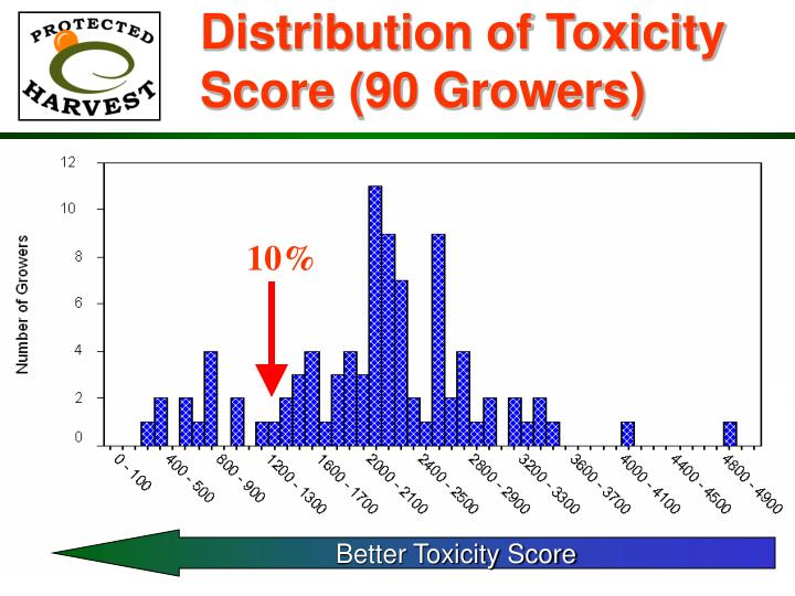 Distribution of Toxicity Score (90 Growers)