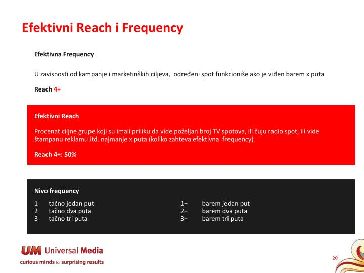 Efektivni Reach i Frequency