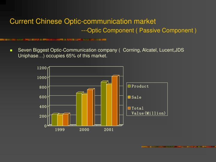 Current Chinese Optic-communication market