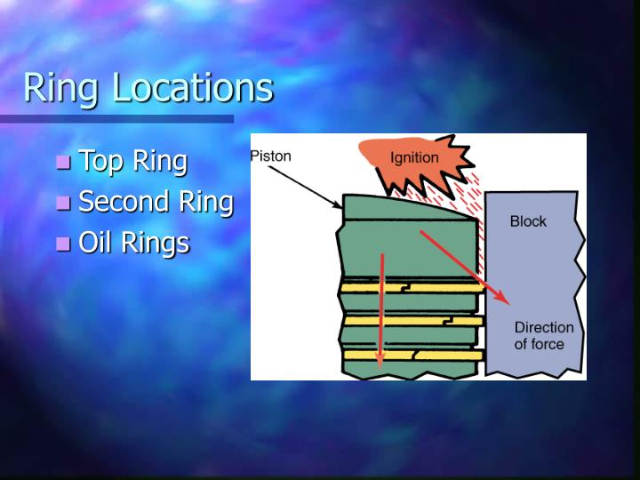 Ring locations