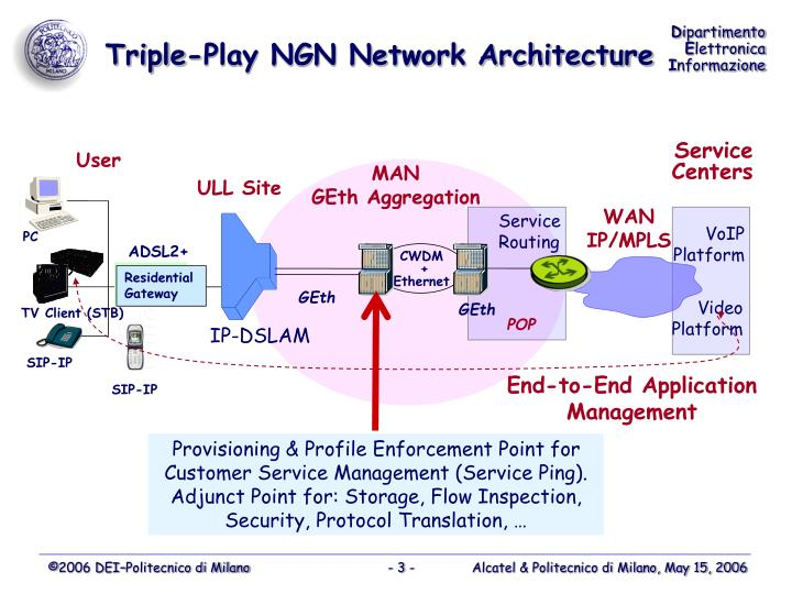 Triple play ngn network architecture
