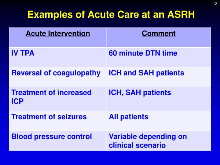 Examples of Acute Care at an ASRH