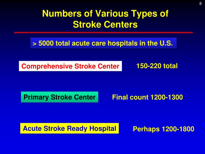 Numbers of Various Types of Stroke Centers