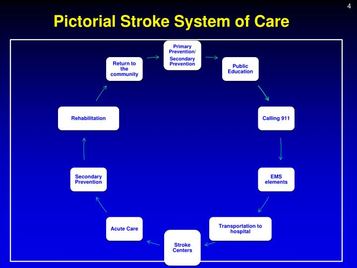 Pictorial Stroke System of Care
