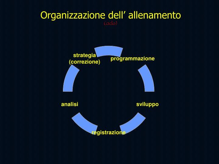 Organizzazione dell' allenamento