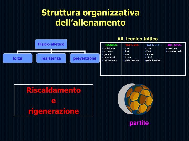 Struttura organizzativa dell'allenamento
