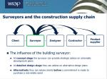 surveyors and the construction supply chain