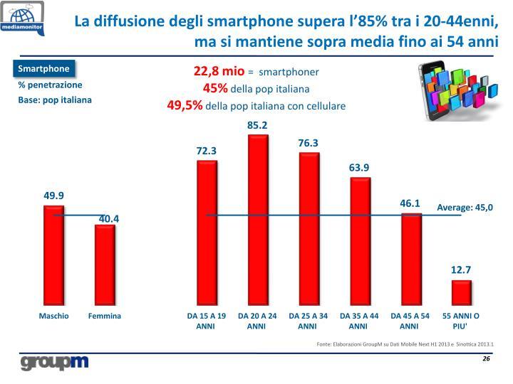 La diffusione degli smartphone supera l'85% tra i 20-44enni, ma si mantiene sopra media fino ai 54 anni