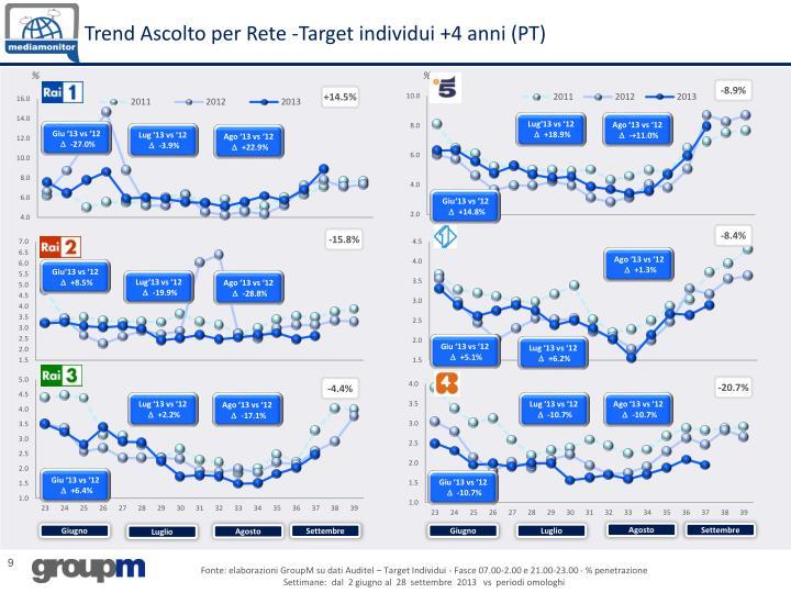 Trend Ascolto per Rete -Target individui +4 anni (PT)