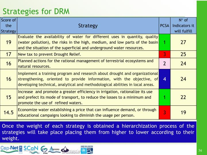 Once the weight of each strategy is obtained a hierarchization process of the strategies will take place placing them from higher to lower according to their weight.