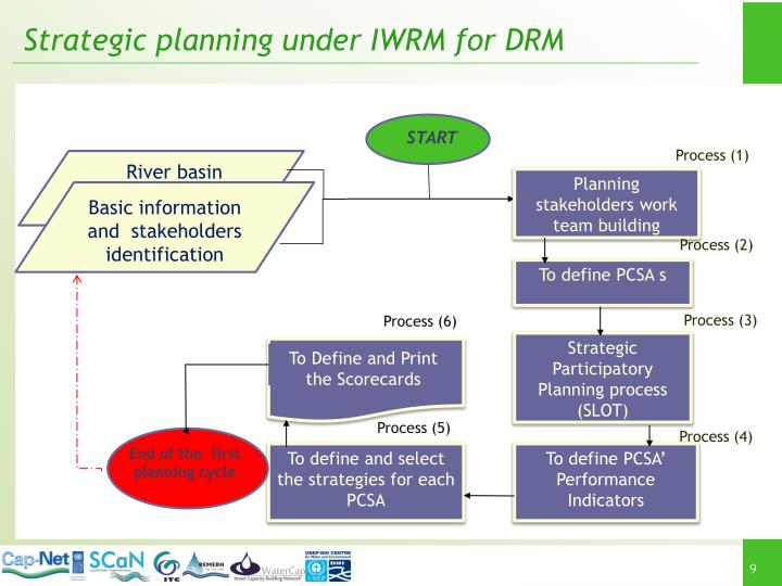 Strategic planning under IWRM for DRM