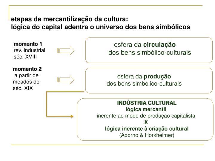 etapas da mercantilização da cultura: