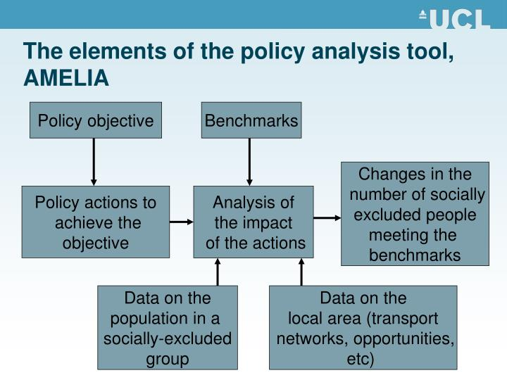 The elements of the policy analysis tool, AMELIA
