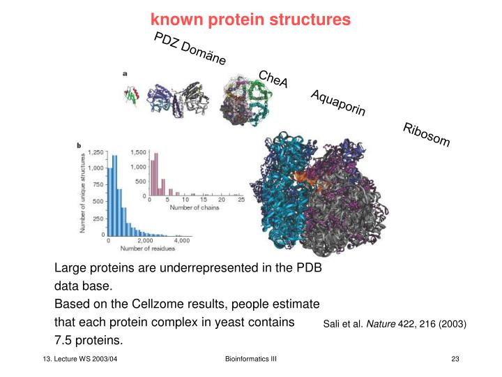 known protein structures