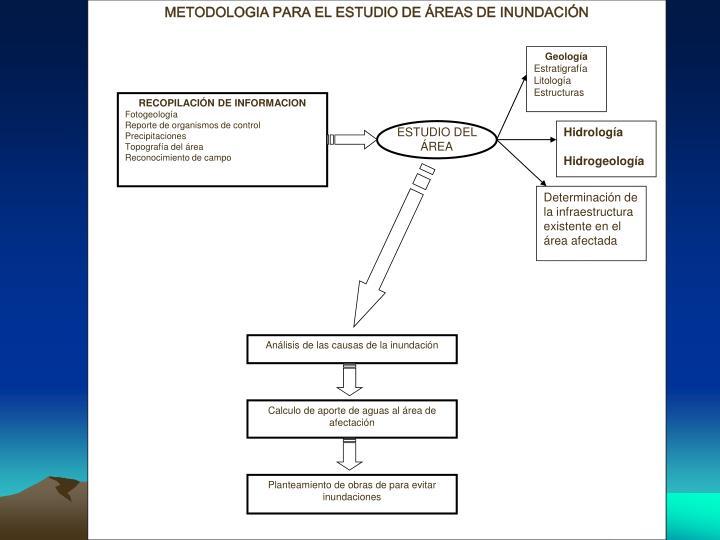METODOLOGIA PARA EL ESTUDIO DE ÁREAS DE INUNDACIÓN