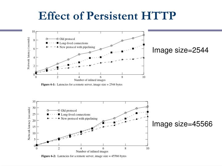 Effect of Persistent HTTP